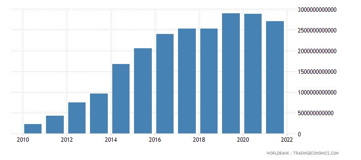 kazakhstan changes in inventories current lcu wb data