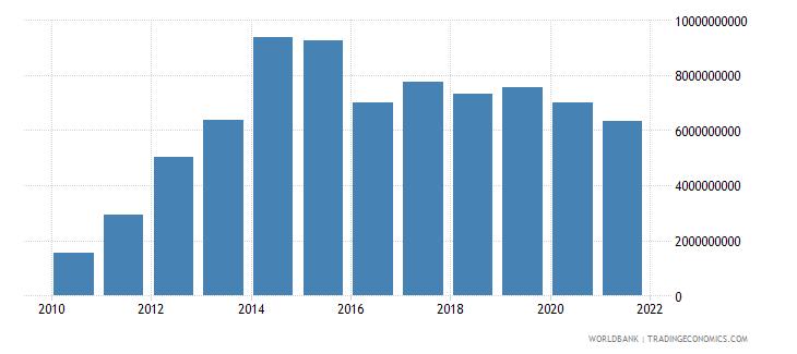kazakhstan changes in inventories us dollar wb data