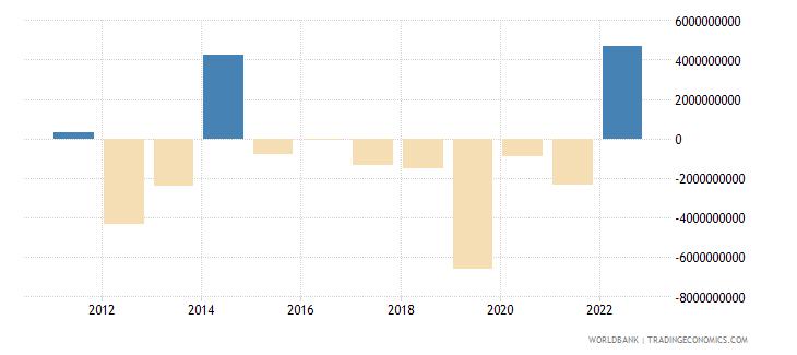 kazakhstan changes in net reserves bop us dollar wb data