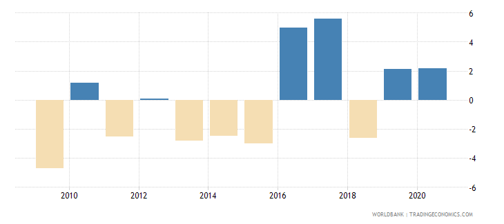 kazakhstan claims on central government annual growth as percent of broad money wb data