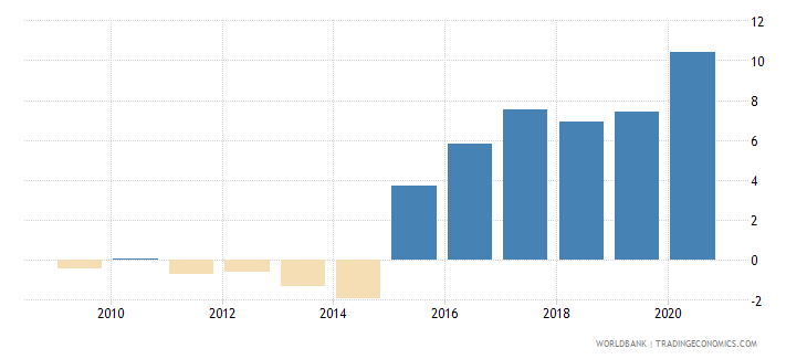kazakhstan claims on central government etc percent gdp wb data