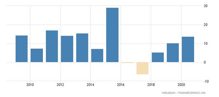 kazakhstan claims on other sectors of the domestic economy annual growth as percent of broad money wb data