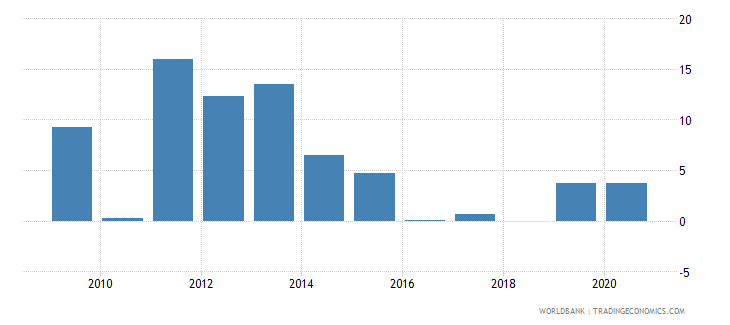 kazakhstan claims on private sector annual growth as percent of broad money wb data