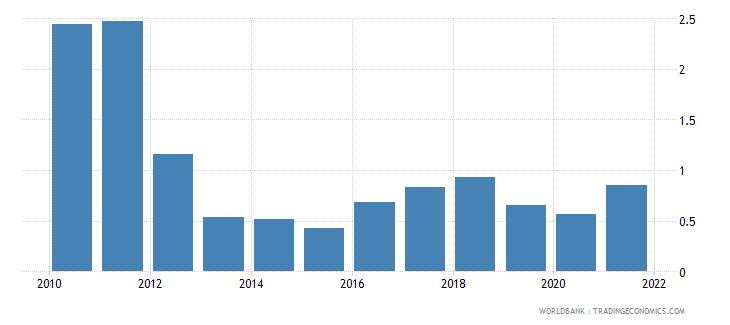 kazakhstan coal rents percent of gdp wb data