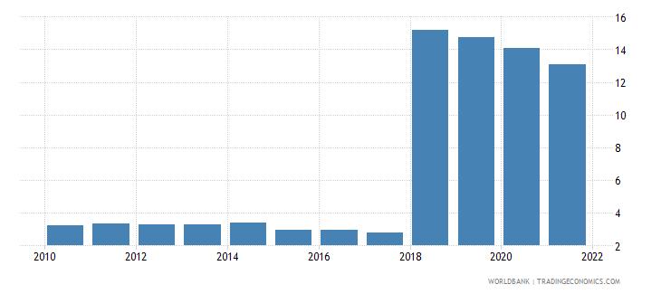 kazakhstan commercial bank branches per 100 000 adults wb data
