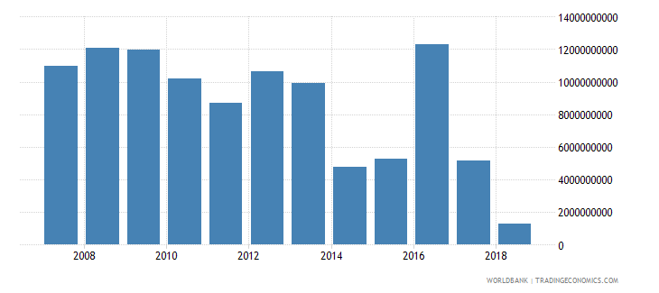 kazakhstan commercial banks and other lending ppg  plus  png nfl us dollar wb data