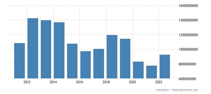 kazakhstan commercial service imports us dollar wb data