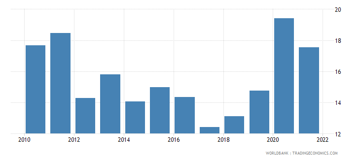 kazakhstan communications computer etc percent of service exports bop wb data