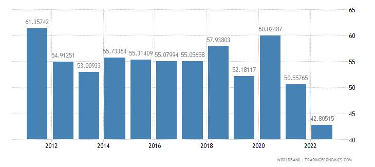 kazakhstan communications computer etc percent of service imports bop wb data