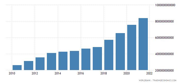 kazakhstan compensation of employees current lcu wb data