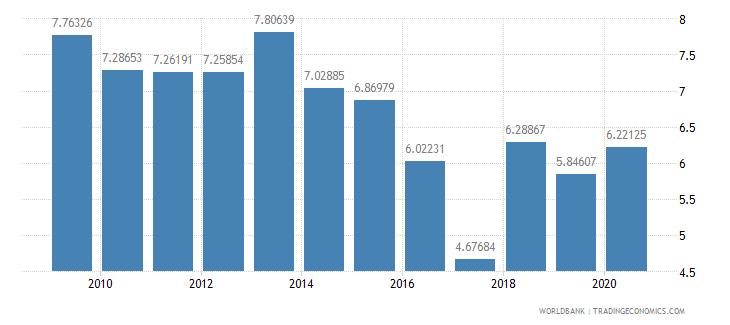 kazakhstan compensation of employees percent of expense wb data