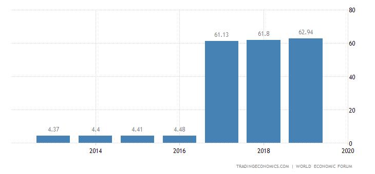 Kazakhstan Competitiveness Index