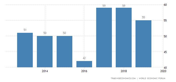 Kazakhstan Competitiveness Rank