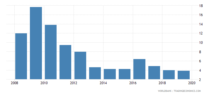 kazakhstan consolidated foreign claims of bis reporting banks to gdp percent wb data