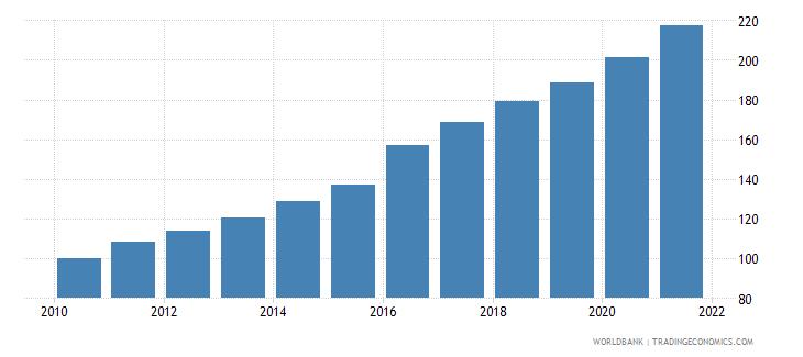 kazakhstan consumer price index 2005  100 wb data
