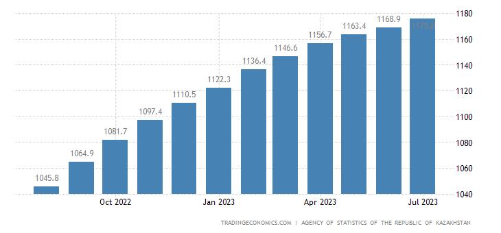 Kazakhstan Consumer Price Index (CPI)