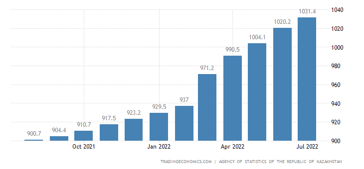 Kazakhstan Consumer Price Index (CPI)