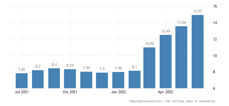 Kazakhstan Core Inflation Rate