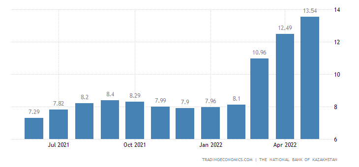 Kazakhstan Core Inflation Rate