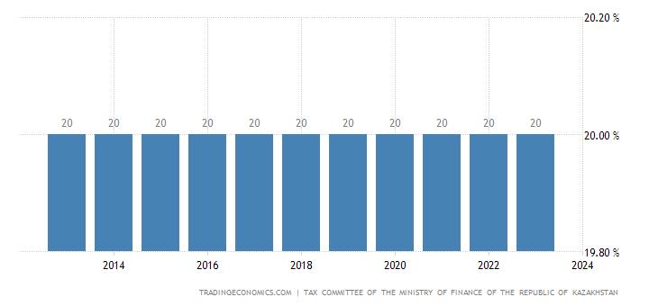 Kazakhstan Corporate Tax Rate