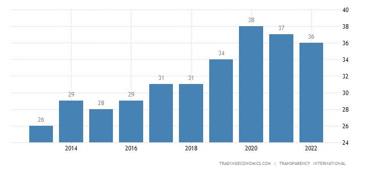Kazakhstan Corruption Index