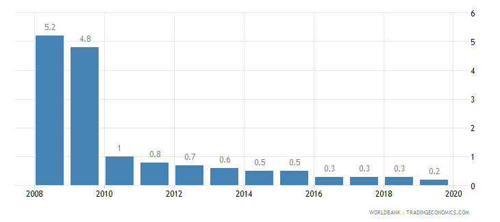 kazakhstan cost of business start up procedures percent of gni per capita wb data