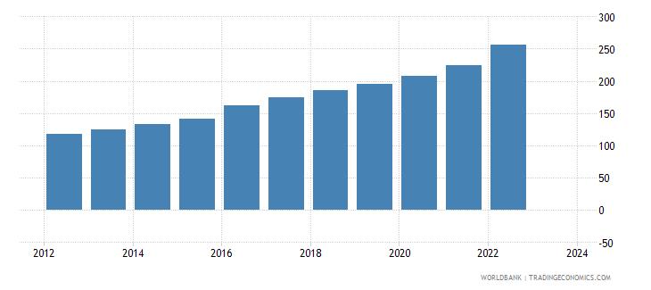 kazakhstan cpi price nominal wb data