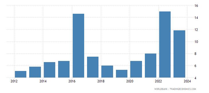 kazakhstan cpi price percent y o y nominal seas adj  wb data