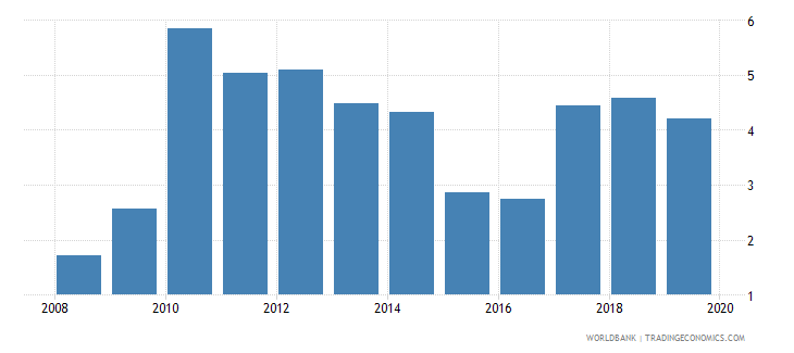 kazakhstan credit to government and state owned enterprises to gdp percent wb data