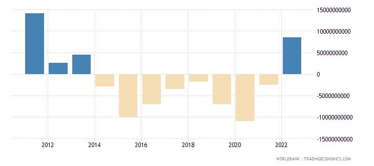 kazakhstan current account balance bop us dollar wb data