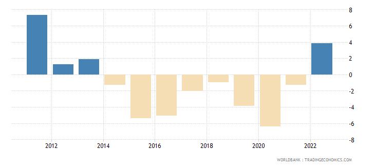 kazakhstan current account balance percent of gdp wb data
