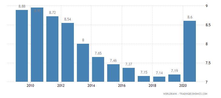 kazakhstan death rate crude per 1 000 people wb data