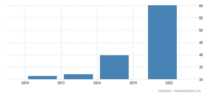kazakhstan debit card percent age 15 wb data