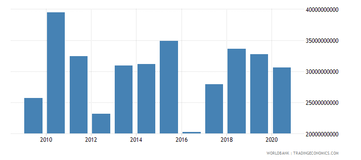 kazakhstan debt service on external debt total tds us dollar wb data