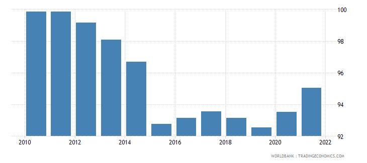 kazakhstan deposit money bank assets to deposit money bank assets and central bank assets percent wb data