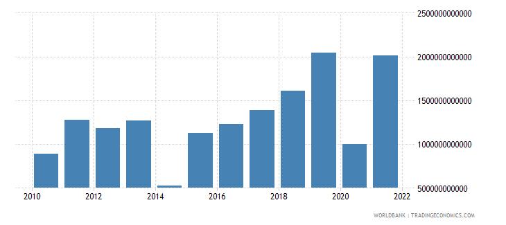 kazakhstan discrepancy in expenditure estimate of gdp current lcu wb data