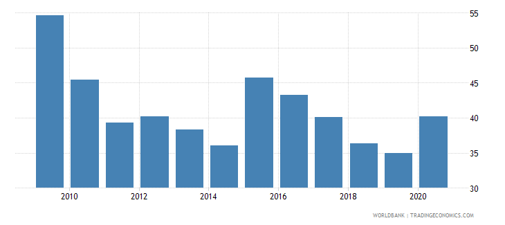 kazakhstan domestic credit provided by banking sector percent of gdp wb data