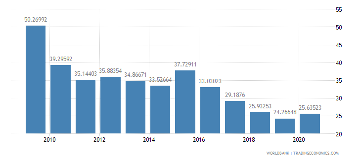 kazakhstan domestic credit to private sector percent of gdp wb data