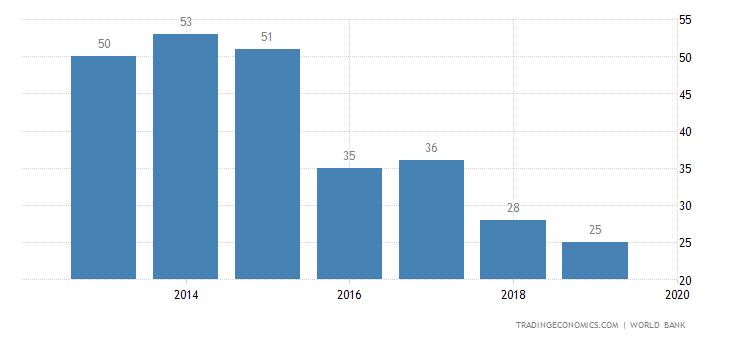 Ease of doing business in kazakhstan 2008 2017 data chart ease of doing business in kazakhstan sciox Images