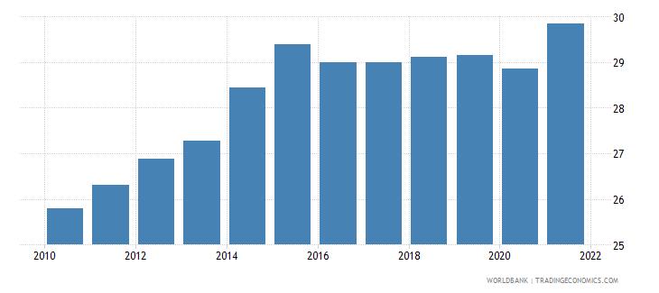 kazakhstan employees industry male percent of male employment wb data