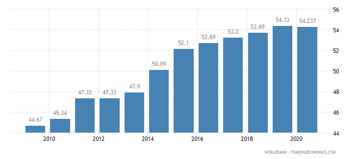 kazakhstan employees services male percent of male employment wb data