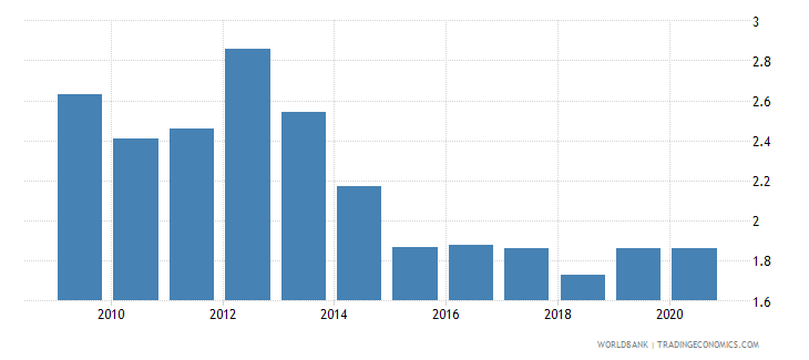 kazakhstan employers male percent of employment wb data