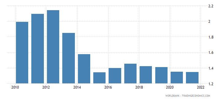 kazakhstan employers total percent of employment wb data