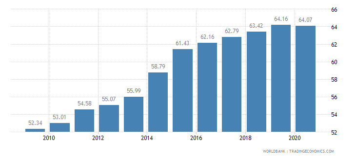kazakhstan employment in services percent of total employment wb data