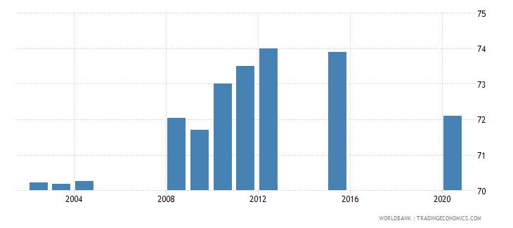 kazakhstan employment to population ratio 15 male percent national estimate wb data