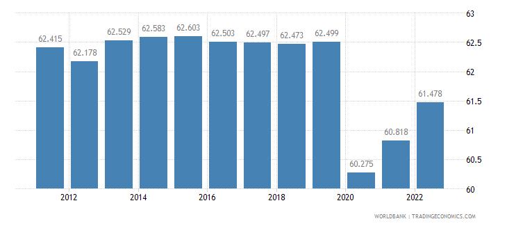 kazakhstan employment to population ratio 15 plus  female percent wb data