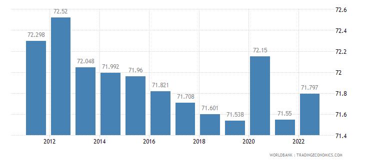 kazakhstan employment to population ratio 15 plus  male percent wb data