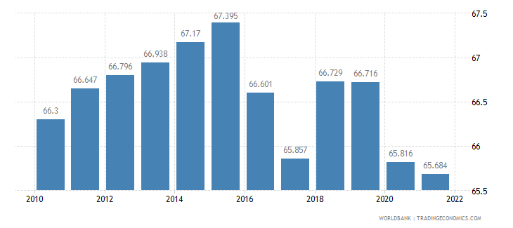 kazakhstan employment to population ratio 15 plus  total percent wb data