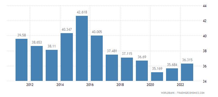 kazakhstan employment to population ratio ages 15 24 female percent wb data