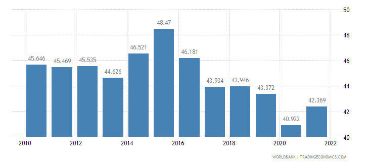 kazakhstan employment to population ratio ages 15 24 male percent wb data
